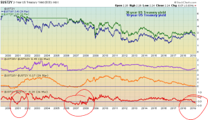 One-year yields above 2-year yields (the red line with inversion instances circled)
