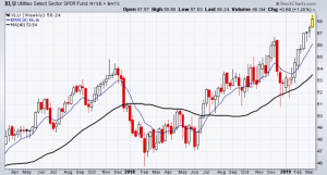Utilities sector has been really strong recently.
