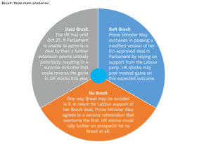 Brexit: three main scenarios