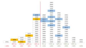 Winning/Losing years (2000-2018)