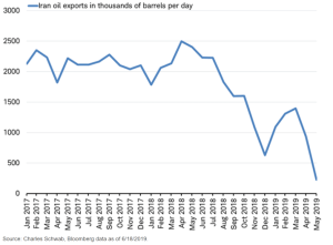 Iran's oil exports fall 90%