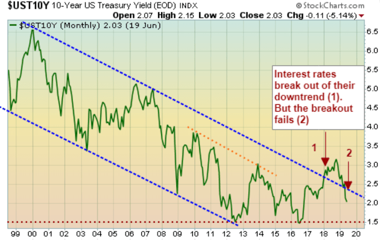 Interest rates failed to breakout their downtrend