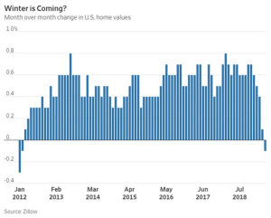 Home values in the U.S. fall for the first time in years