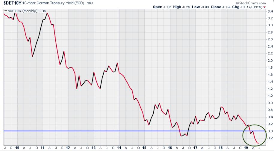 Negative German 10-year Treasury yields