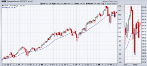 Smaller company index lags well behind