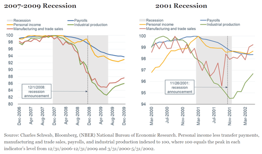 2007-2009 and 2001 Recessions