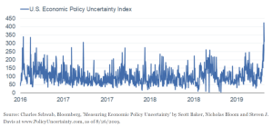 Spike in Economic Policy Uncertainty