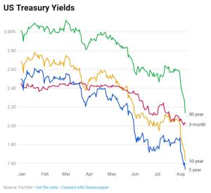 Bond yields hurtling lower