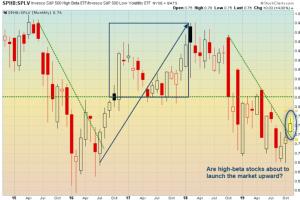 Strength in the higher-beta stocks