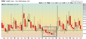 Volatility index is close to support line