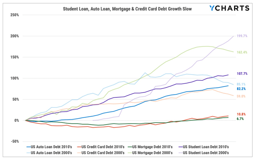 Debt Growth slows