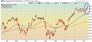 This week, international markets staged a new breakout