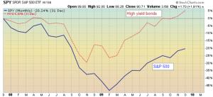 High yield bonds vs SP500