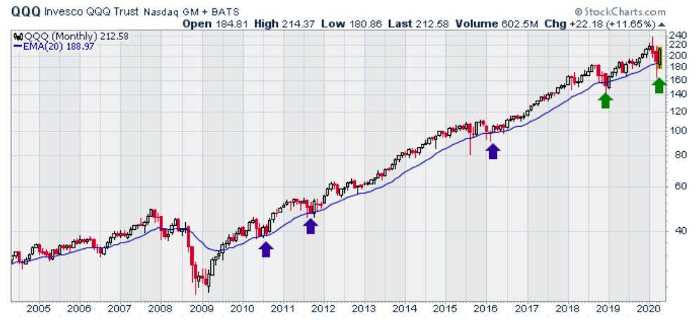 support at 20-month moving average