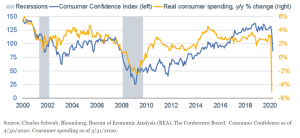 Consumers' Actions Weaker Than Their Words