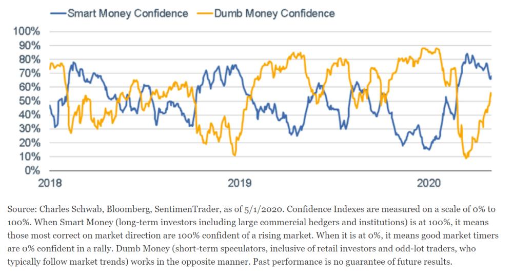 """""""Dumb Money"""" Optimism Surging"""