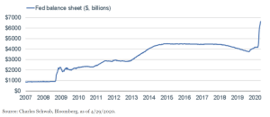 Fed's Balance Sheet Goes Parabolic