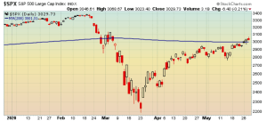 S&P 500 above its 200-day moving average