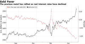 Gold has rallied as real interest rates have declined