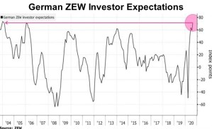German ZEW Investor Expectations