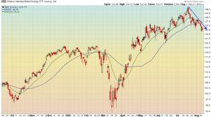 Biotech stocks have seen investors lose some interest