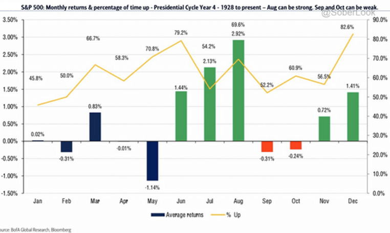 S&P 500 Monthly Returns & Percentage of Time Up
