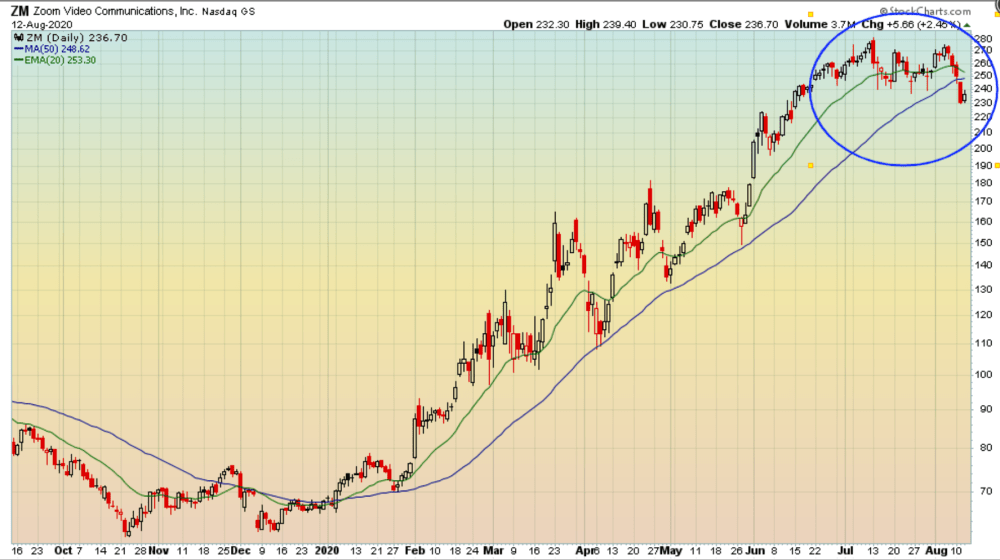 Zoom below its 50-day moving average for the first time this year