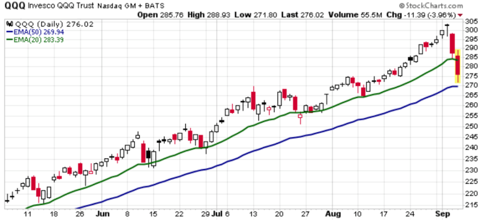 QQQ visited its 50-day intermediate-term moving average