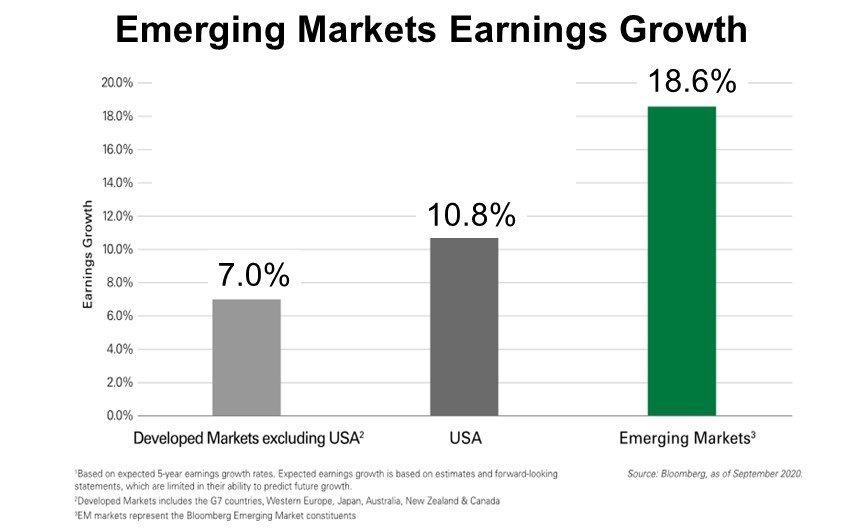 Emerging Markets Earning Growth