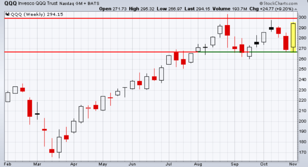 QQQ recouped the losses of those two prior months
