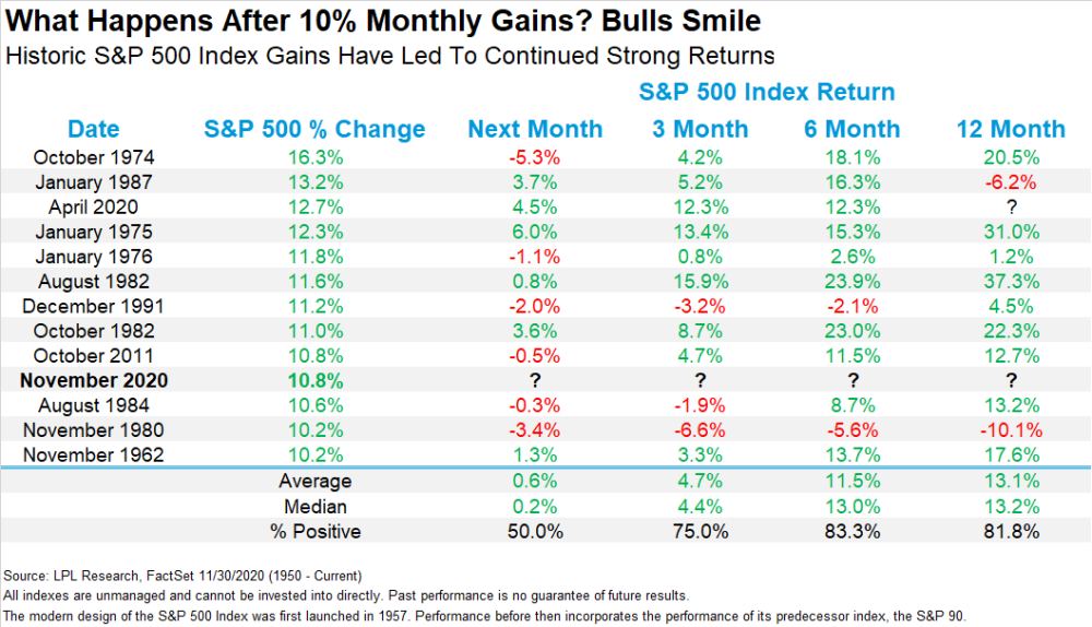 What Happens After 10% Monthly Gains? Bulls Smile