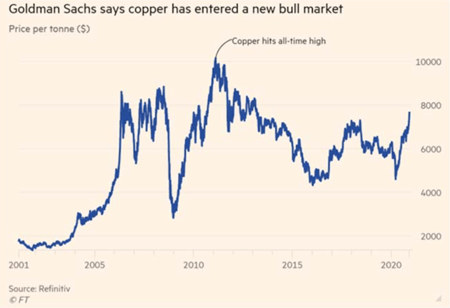 Copper has entered a new bull market