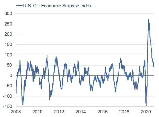 U.S. Citi Economic Surprise Index