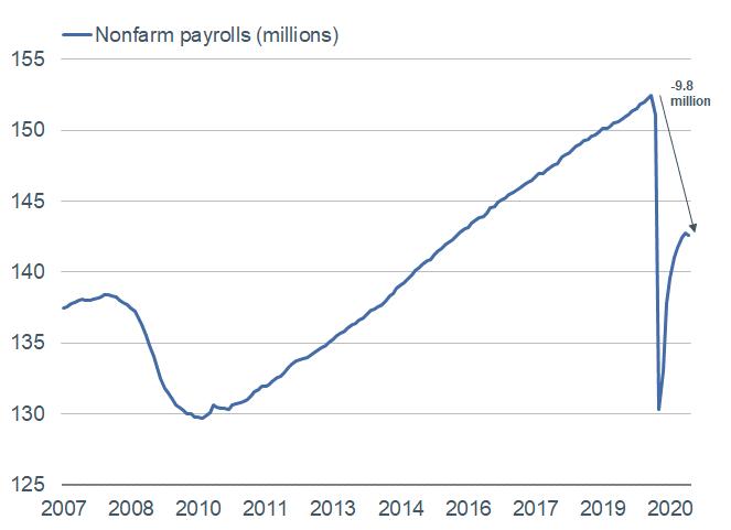 Nonfarm Payrolls