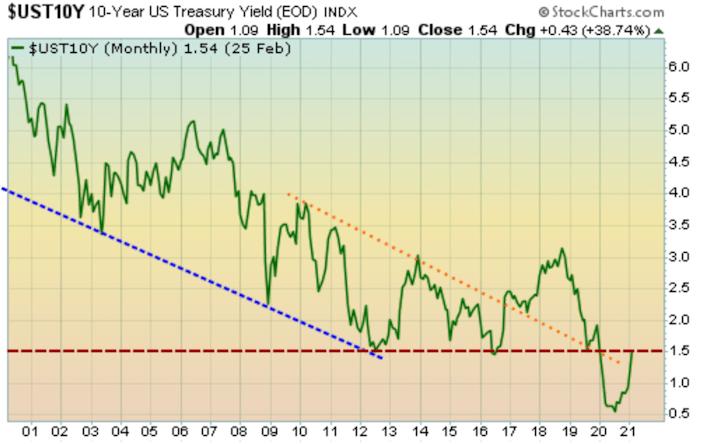 10-year U.S. Treasury rate at 1.5%