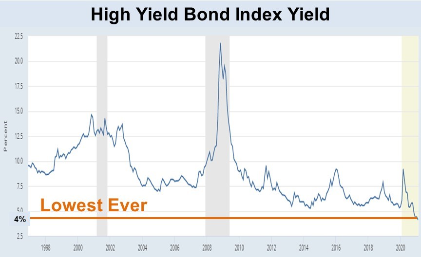 The average yield on high-yield (junk) bonds fell below 4% for the first time ever