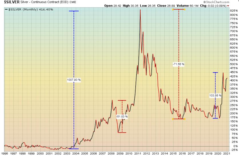 Silver extreme price volatility