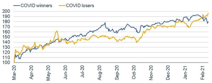 COVID losers