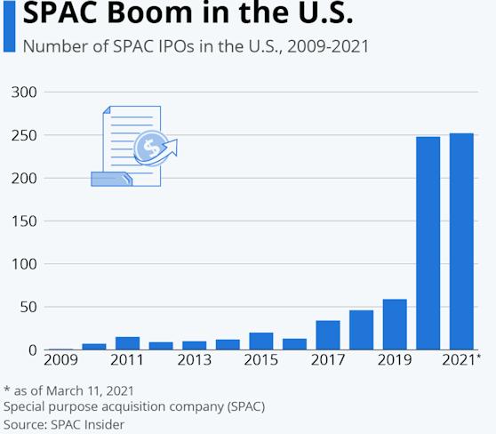 SPAC Boom in the U.S.