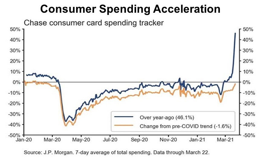 Consumer spending began to accelerate in the first half of March