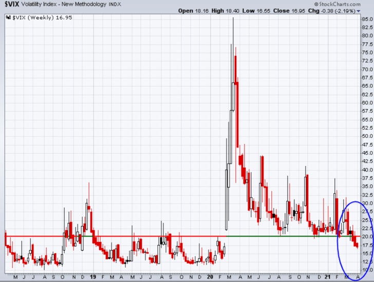 VIX has dropped below its key reference line