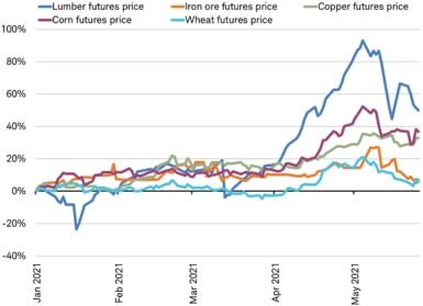 Commodity prices pullback after surge