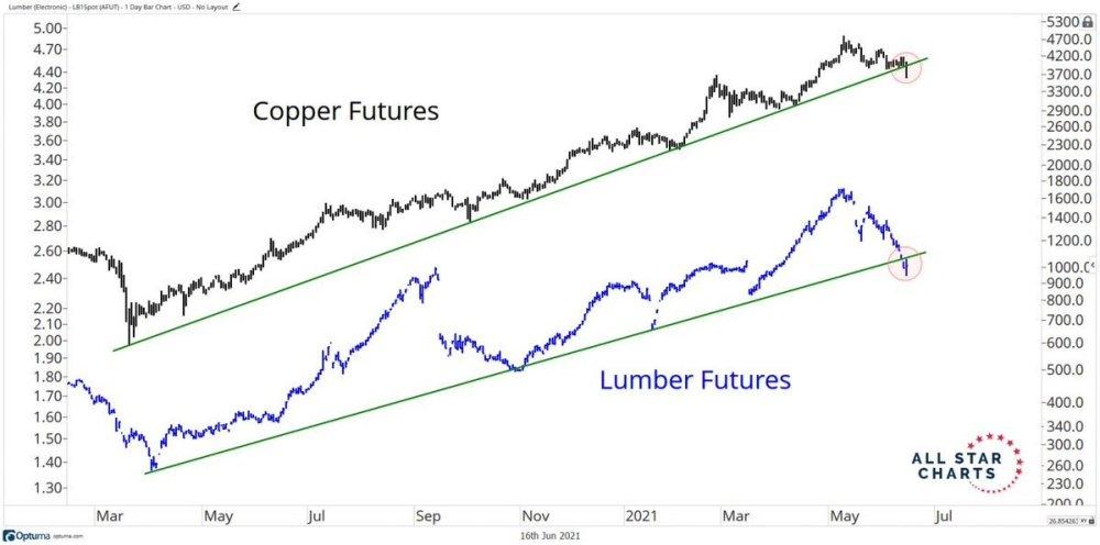 Commodities breaking their trendlines below