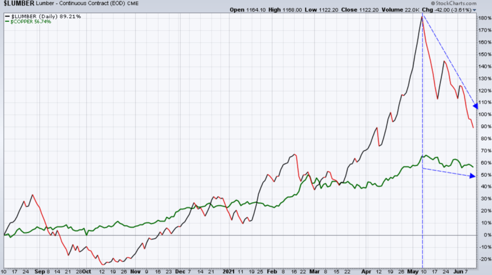 Lumber and Copper