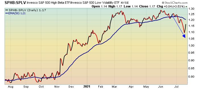 Ratio of high beta to low volatility stocks