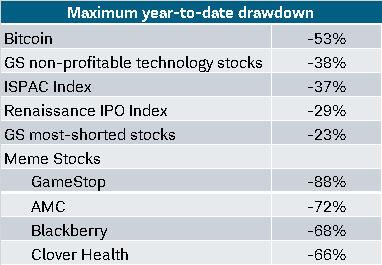 Maximum year-to-date drawdown