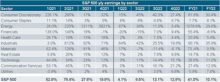 Earnings strength led by cyclicals