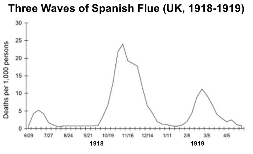 Three Waves of Spanish Flue (UK, 1918-1919)
