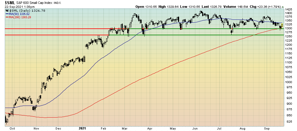 Small Caps stocks still trading sideways
