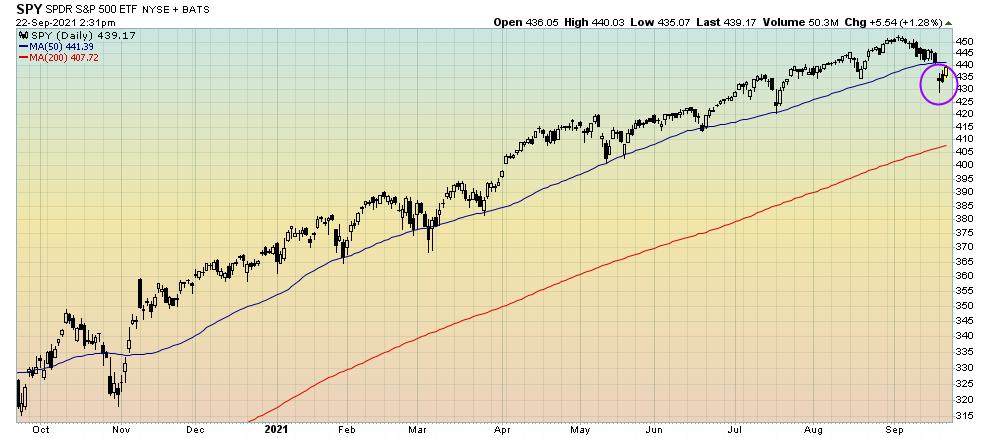 S&P 500 gap down